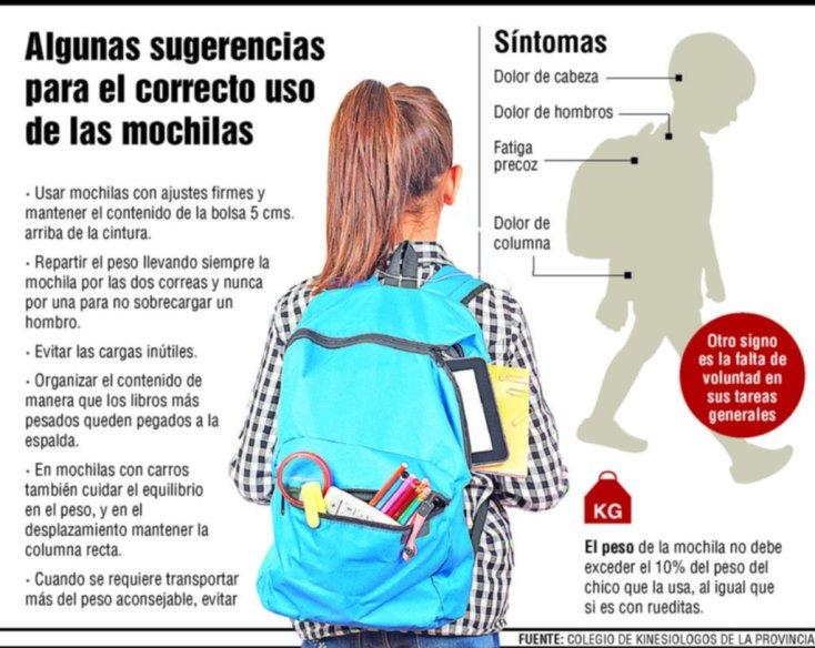Mochilas cada vez más pesadas afectan la salud e impactan en el rendimiento escolar