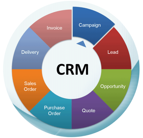 Revealed: Critical Roles of Customer Care in CRM