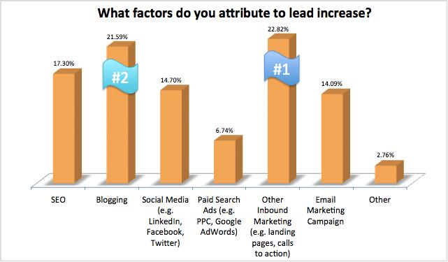https://i2.wp.com/cdn1.hubspot.com/hub/249/what-factors-do-you-attribute-to-lead-increase.png