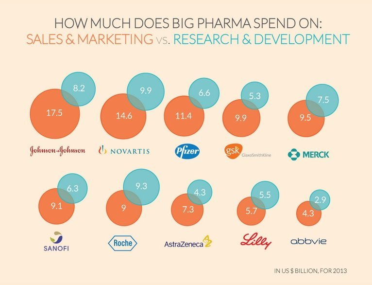 In 2013, Johnson & Johnson spent $17.5 billion on sales and marketing -- more than any other drug company -- but only $8.2 billion for research and development.