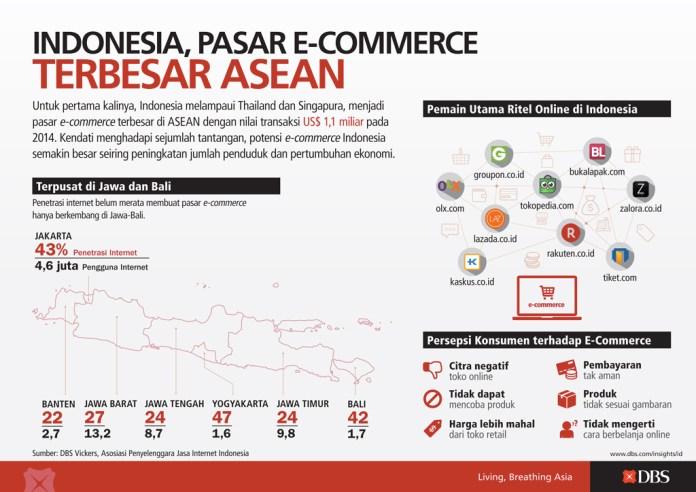 Infografik Indonesia Pusat E Commerce Asean Infografik Katadata Co Id