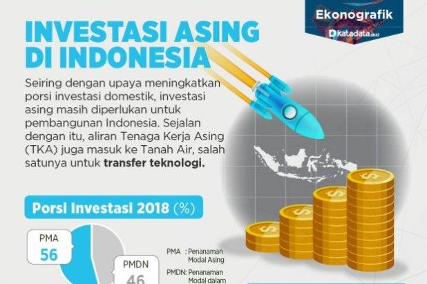 Investasi Asing di Indonesia - Infografik Katadata.co.id