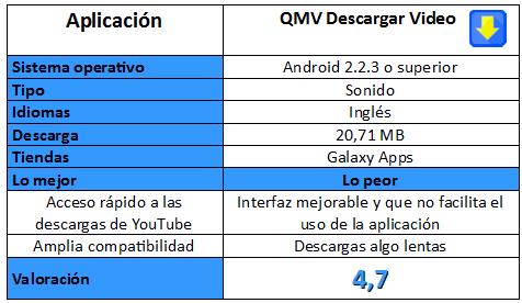 Tabla de la aplicación QMV Descargar Video