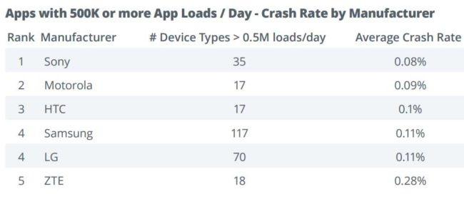 moviles con Android mas estables
