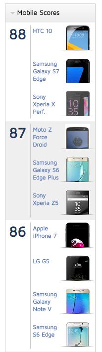 ranking doxmark cámaras moviles