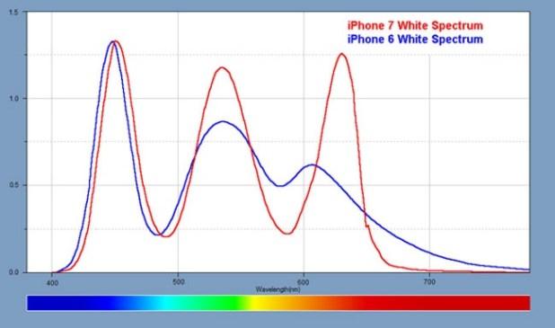 Datos técnicos de la pantalla del iPhone 7