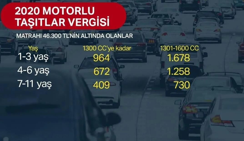 Motorlu Taşıtlar Vergisi (MTV) 2020 2. taksit ödemeleri başladı (MTV hesaplama) - 4