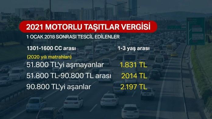 2021 yılında vergi, harç ve trafik cezaları ne olacak? - 6