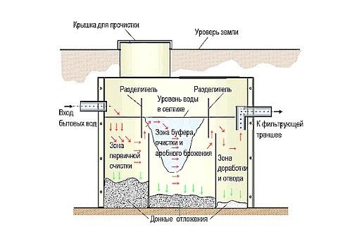 Устройство типичного септика