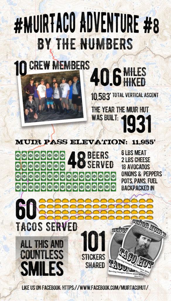 2018 Muir Taco Adventure Infographic
