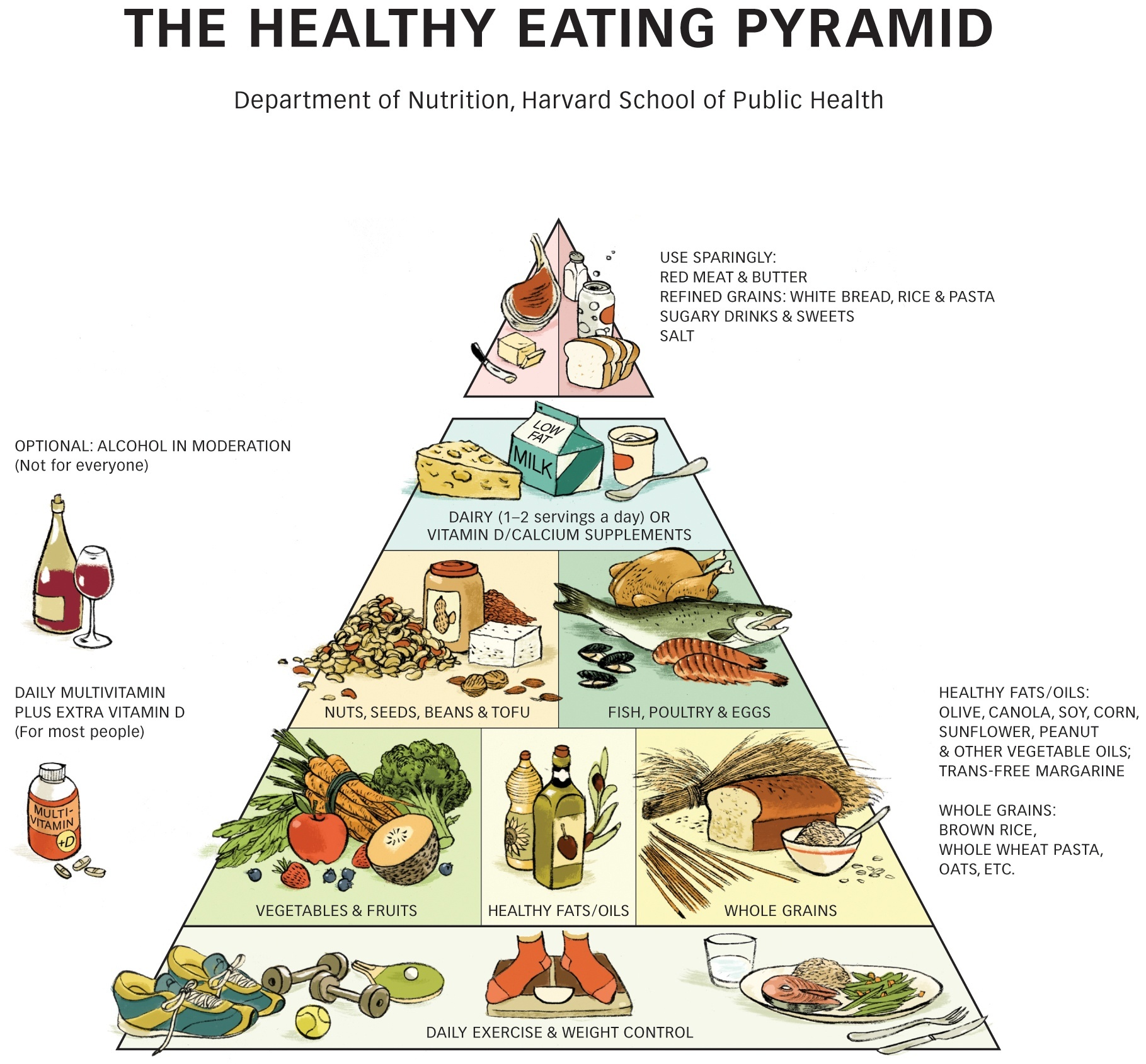 Chart Healthy Eating Students