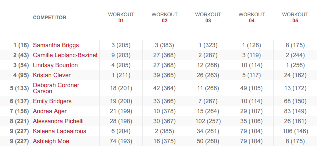 Women's Leaderboard After Workout 13.5