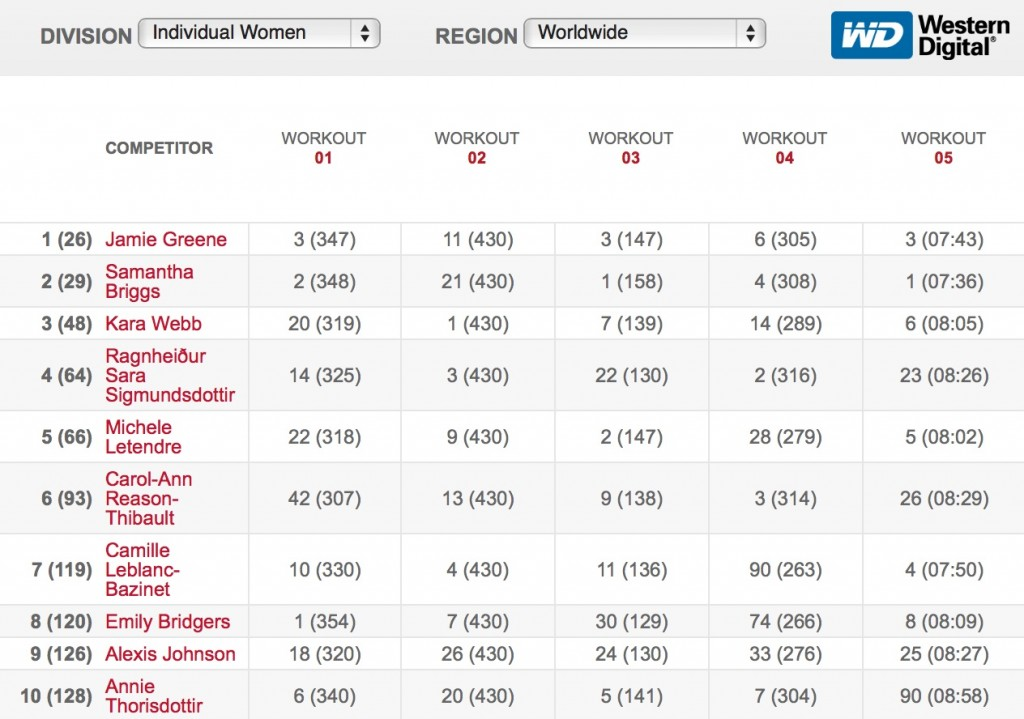 2016 CrossFit Open Final Leaderboard - Women
