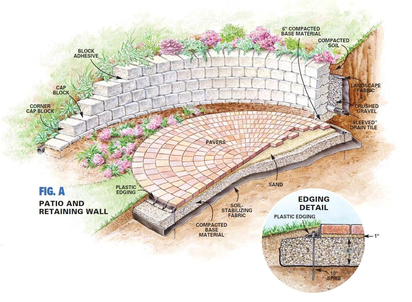 build a circular patio and retaining