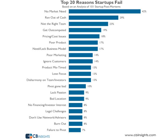 Top reasons startups fail