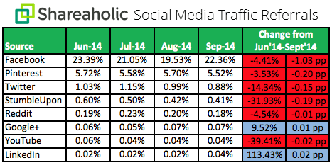Social Media Traffic Trends Report Q3 October 2014 chart Shareaholic: Facebook still drives the most traffic, but Pinterest is a contender