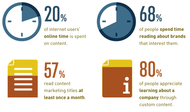 content marketing stats How to become the content innovator in your organization