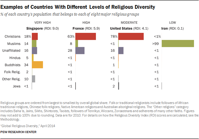 an analysis of christianity as one of the major religions of this country Islam could overtake christianity as the world's dominant religion by 2070   explore the latest strategic trends, research and analysis further reading arrow  grey  projected annual growth rate of country populations, 2010-2050  one of  the main factors driving the future growth of religions is where each.