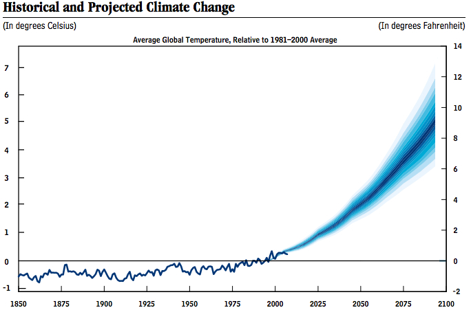 Climate_change_one_chart