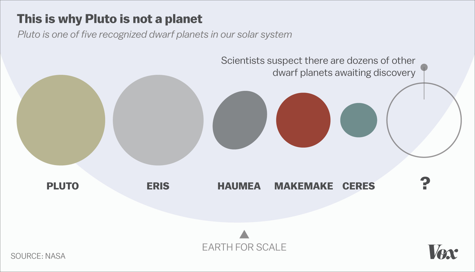 Sorry Pluto You Re Really Not A Planet