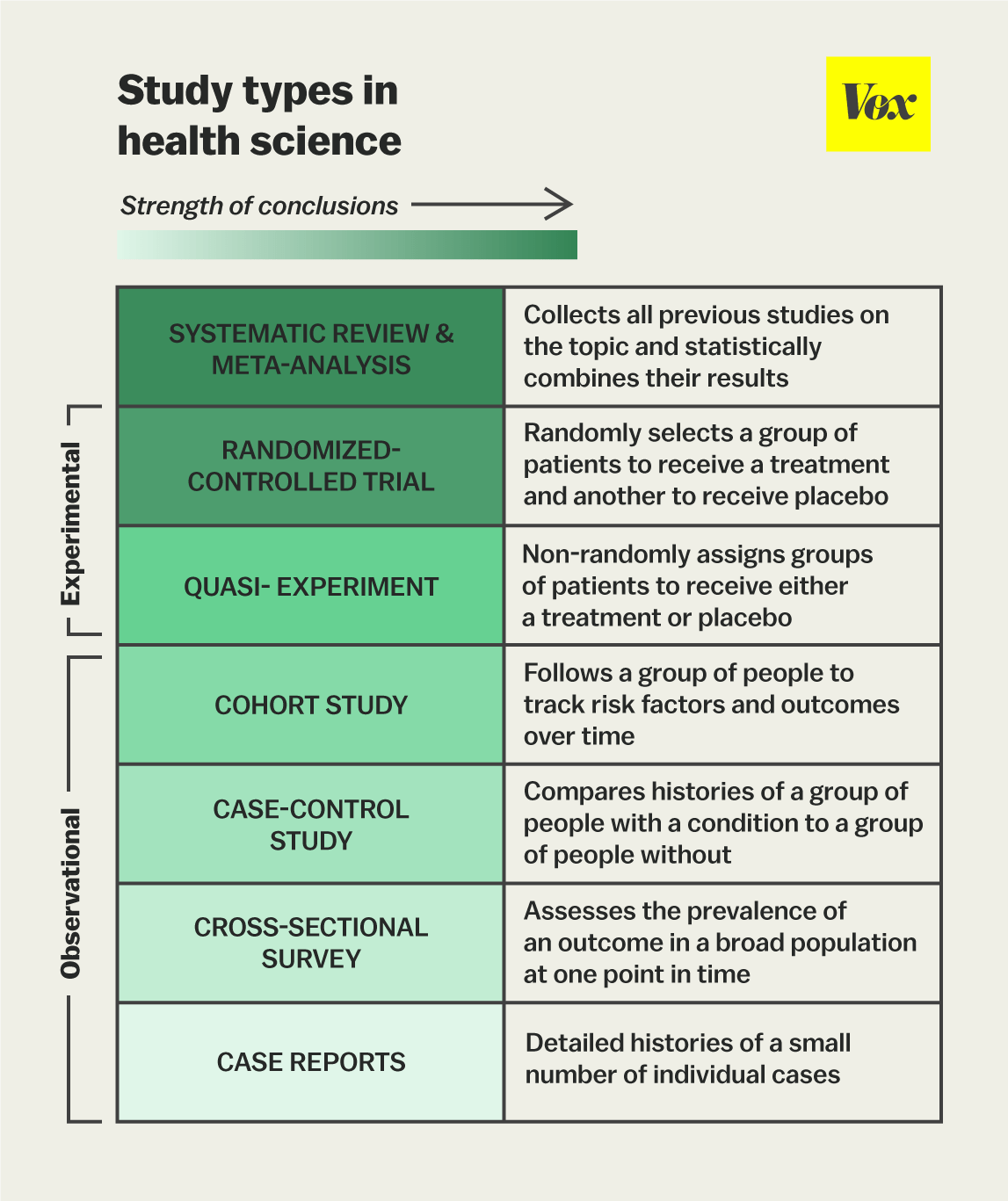 The One Chart You Need To Understand Any Health Study