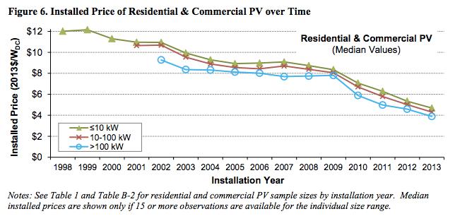 solar price plummet