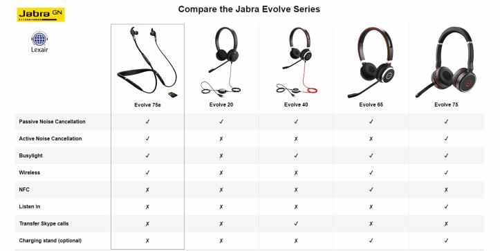 Jabra Evolve 75e Wireless Earbuds Uc 7099 823 409 Bndl App