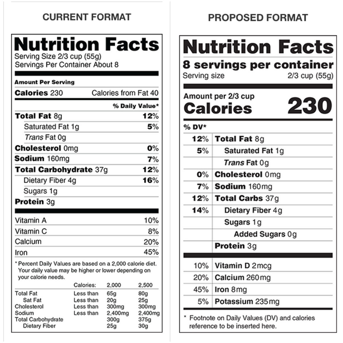 Ask The Expert What Do The New Food Labels Really Mean