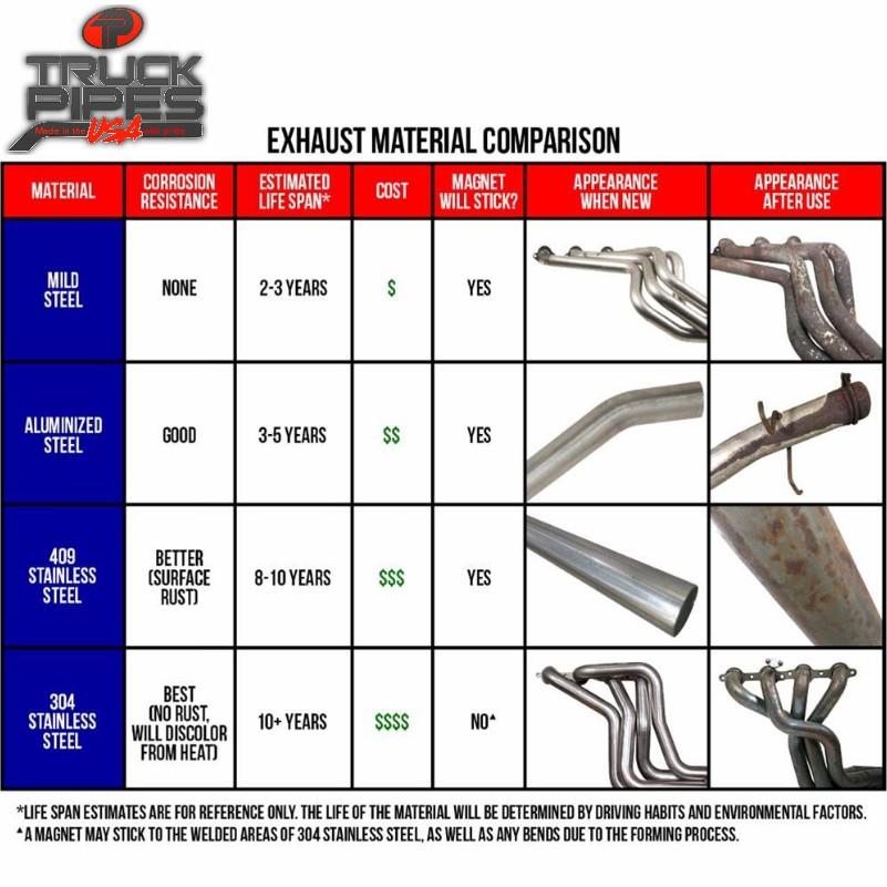 diesel truck exhaust materials types