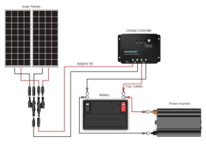 Should I wire my panels in parallel or in series?  Renogy United States