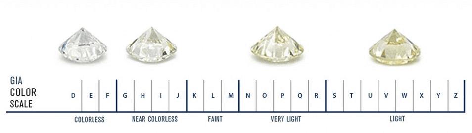 Diamond Color Scale, GIA Color Chart