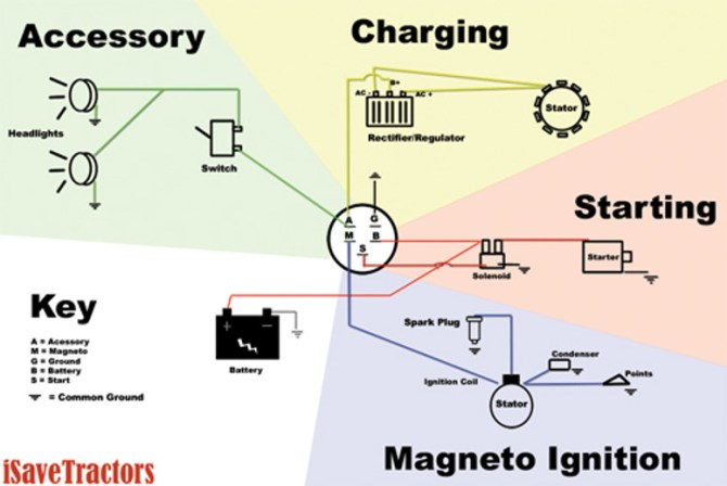 sample basic wiring diagram for small engines using magneto