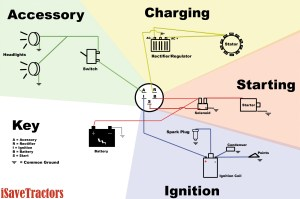 Basic Wiring Diagram for all Garden Tractors using a