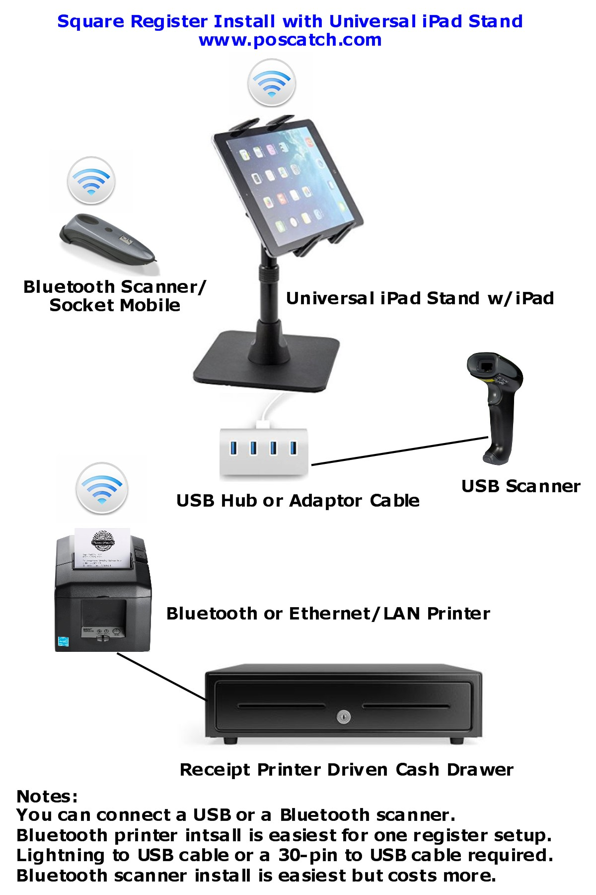 Cash Barcode Registers Scanners