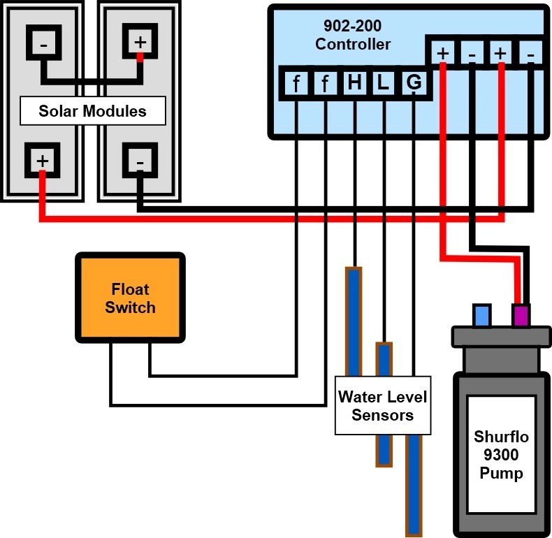 shurflo 9300 wiring diagram showing 902 200 pump controller level transmitter wiring diagram diagram wiring diagrams for diy level transmitter wiring diagram at nearapp.co