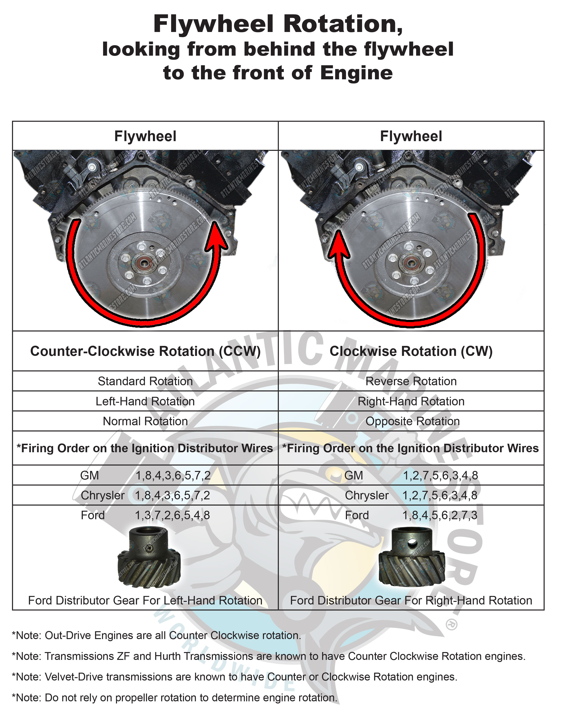 engine rotation and firing order v3?t=1461615038 ford 292 engine diagram wiring library