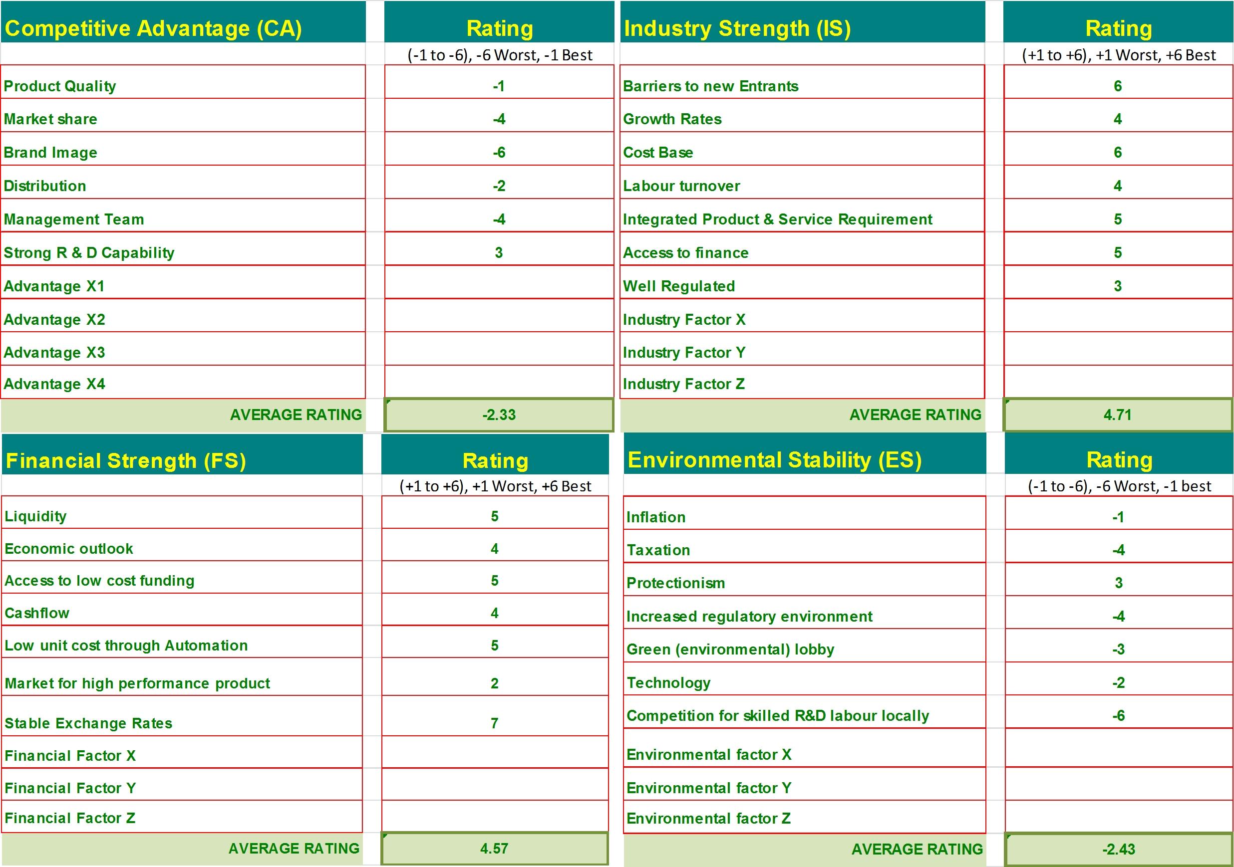 Matrix Template. ansoff matrix template and professional matrix ...