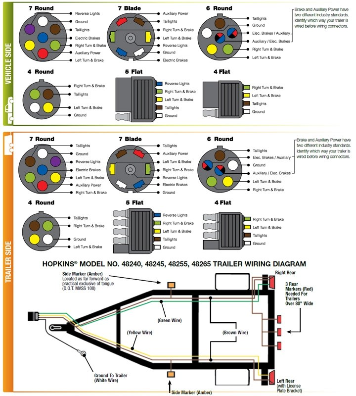 Hopkins 7 Blade Trailer Connector Wiring Diagram: Hopkins Break Away Wiring Diagram For Swich Trailer