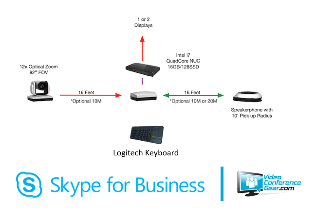 Aver VC520 Skype for Business Kit Video Conferencing