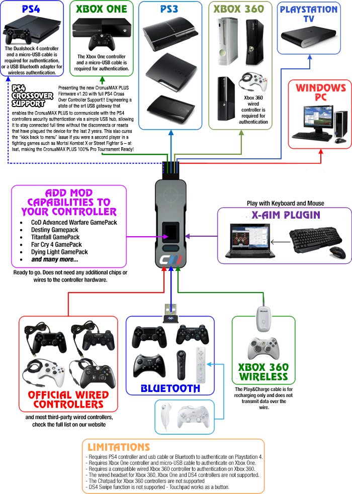ps4 crossover meyers controller wiring diagram meyer pistol grip controller meyer pistol grip controller wiring diagram at cos-gaming.co