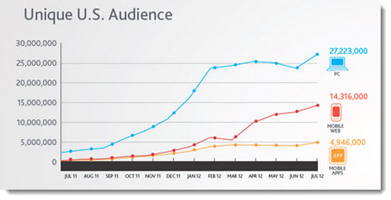The growth of Pinterest