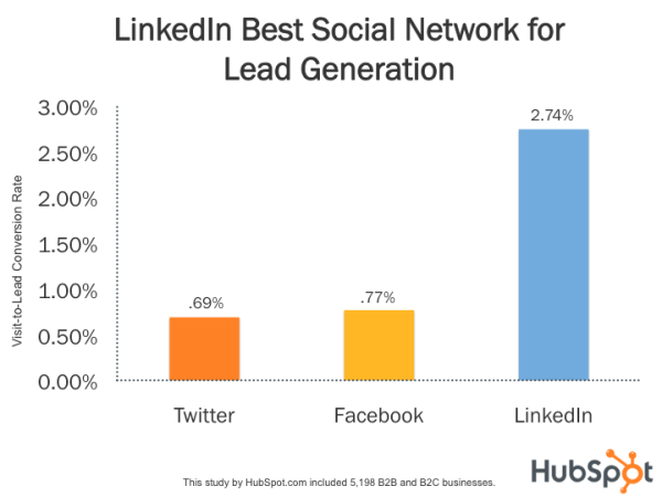 Graph showing that LinkedIn is the best social network for lead generation