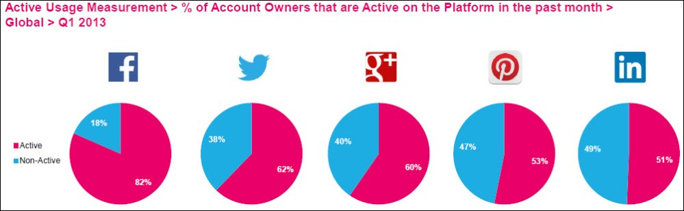 5 Insights Into The Latest Social Media Facts, Figures and Statistics (6/6)