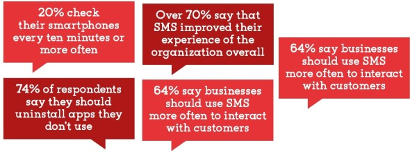 SMS Marketing: Old, but Still Gold! image Sap 2 600x220