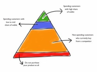 The Sales Way - Account Categorisation Triangle