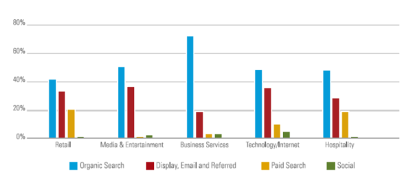 traffic sources brightedge study