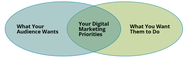 Digital-Marketing-Priorities
