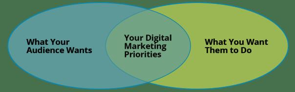 Digital-Marketing-Priorities