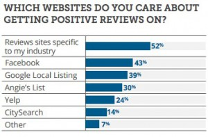 Popular Online Review Websites