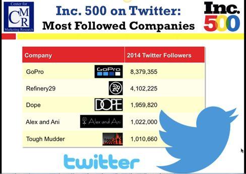 Inc 500 slide twitter